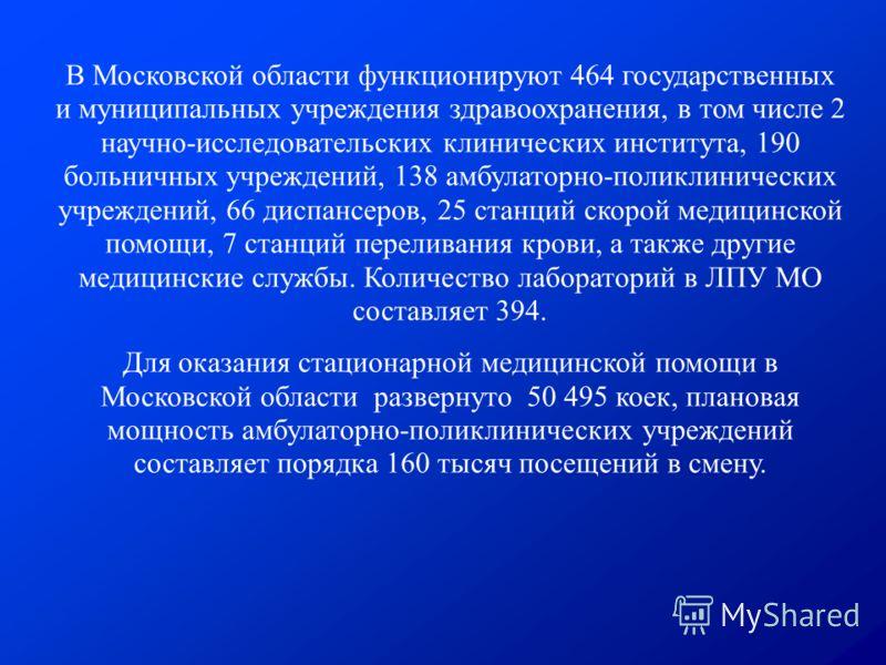 В Московской области функционируют 464 государственных и муниципальных учреждения здравоохранения, в том числе 2 научно-исследовательских клинических института, 190 больничных учреждений, 138 амбулаторно-поликлинических учреждений, 66 диспансеров, 25