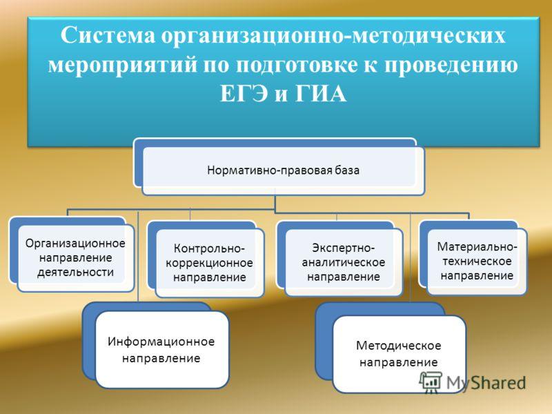Система организационно-методических мероприятий по подготовке к проведению ЕГЭ и ГИА Нормативно-правовая база Организационное направление деятельности Материально- техническое направление Контрольно- коррекционное направление Экспертно- аналитическое