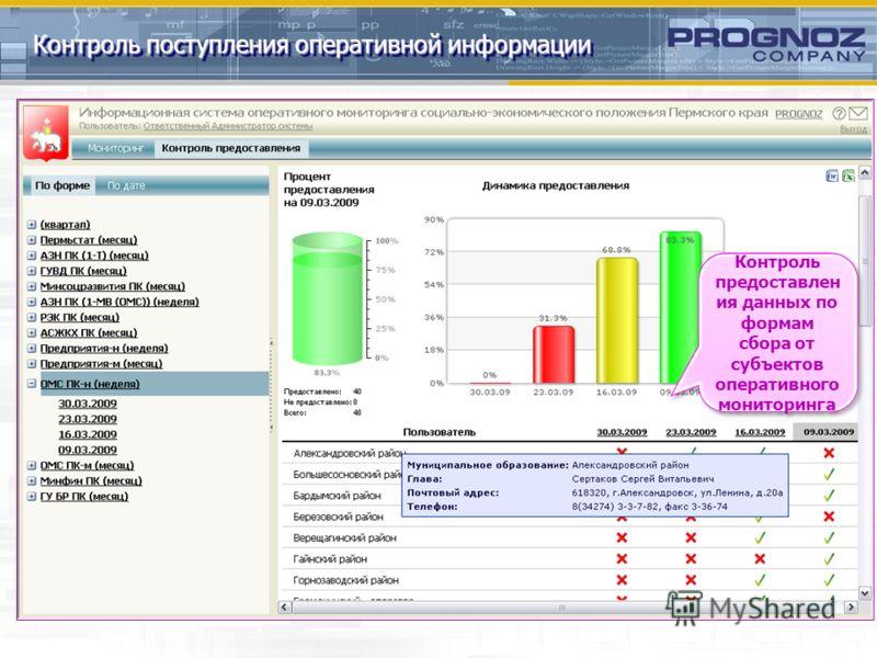 Контроль поступления оперативной информации Контроль предоставлен ия данных по формам сбора от субъектов оперативного мониторинга