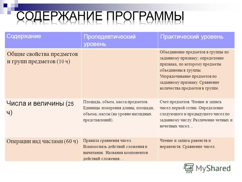 Содержание Пропедевтический уровень Практический уровень Общие свойства предметов и групп предметов ( 10 ч ) Объединение предметов в группы по заданному признаку; определение признака, по которому предметы объединены в группы. Упорядочивание предмето