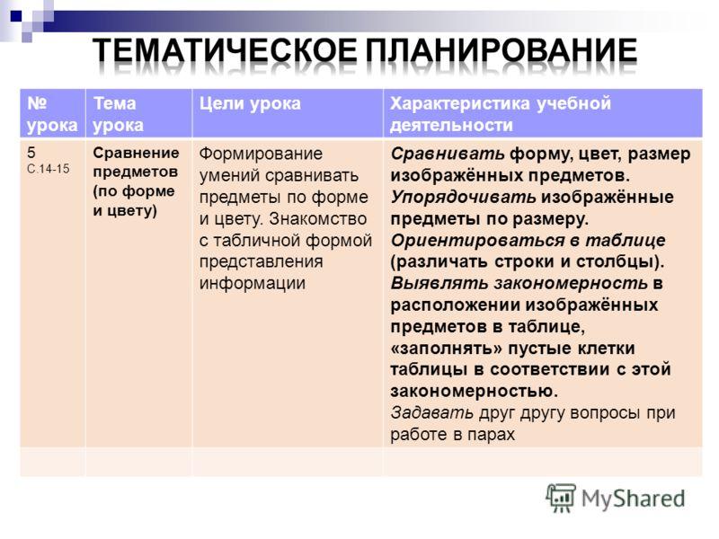 урока Тема урока Цели урокаХарактеристика учебной деятельности 5 С.14-15 Сравнение предметов (по форме и цвету) Формирование умений сравнивать предметы по форме и цвету. Знакомство с табличной формой представления информации Сравнивать форму, цвет, р