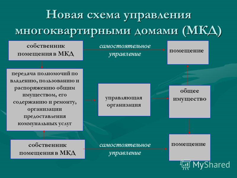 Новая схема управления многоквартирными домами (МКД) передача полномочий по владению, пользованию и распоряжению общим имуществом, его содержанию и ремонту, организации предоставления коммунальных услуг общее имущество управляющая организация собстве