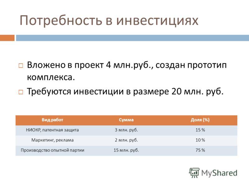 Потребность в инвестициях Вложено в проект 4 млн. руб., создан прототип комплекса. Требуются инвестиции в размере 20 млн. руб. Вид работСуммаДоля (%) НИОКР, патентная защита 3 млн. руб. 15 % Маркетинг, реклама 2 млн. руб. 10 % Производство опытной па