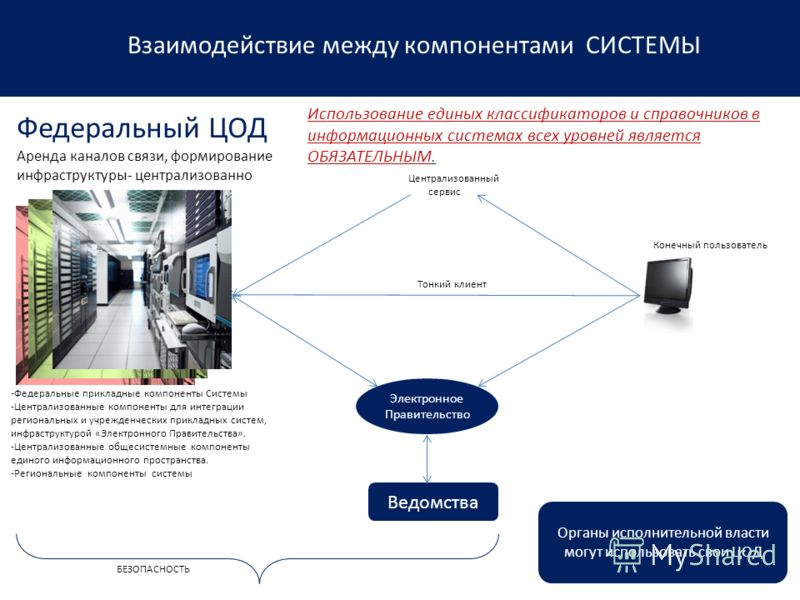 Федеральный ЦОД -Федеральные прикладные компоненты Системы -Централизованные компоненты для интеграции региональных и учрежденческих прикладных систем, инфраструктурой «Электронного Правительства». -Централизованные общесистемные компоненты единого и