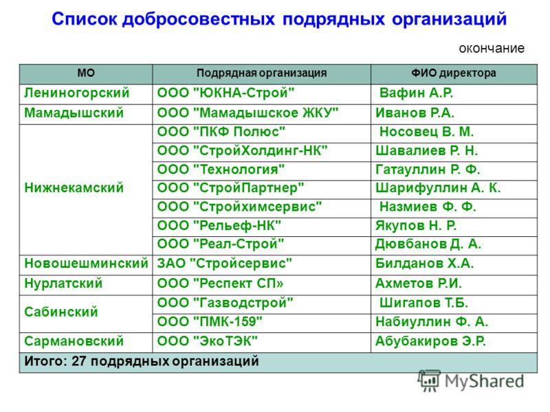 МОПодрядная организацияФИО директора ЛениногорскийООО