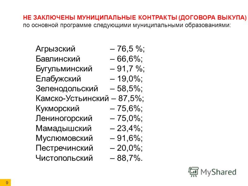 НЕ ЗАКЛЮЧЕНЫ МУНИЦИПАЛЬНЫЕ КОНТРАКТЫ (ДОГОВОРА ВЫКУПА) по основной программе следующими муниципальными образованиями: Агрызский – 76,5 %; Бавлинский – 66,6%; Бугульминский – 91,7 %; Елабужский – 19,0%; Зеленодольский – 58,5%; Камско-Устьинский – 87,5