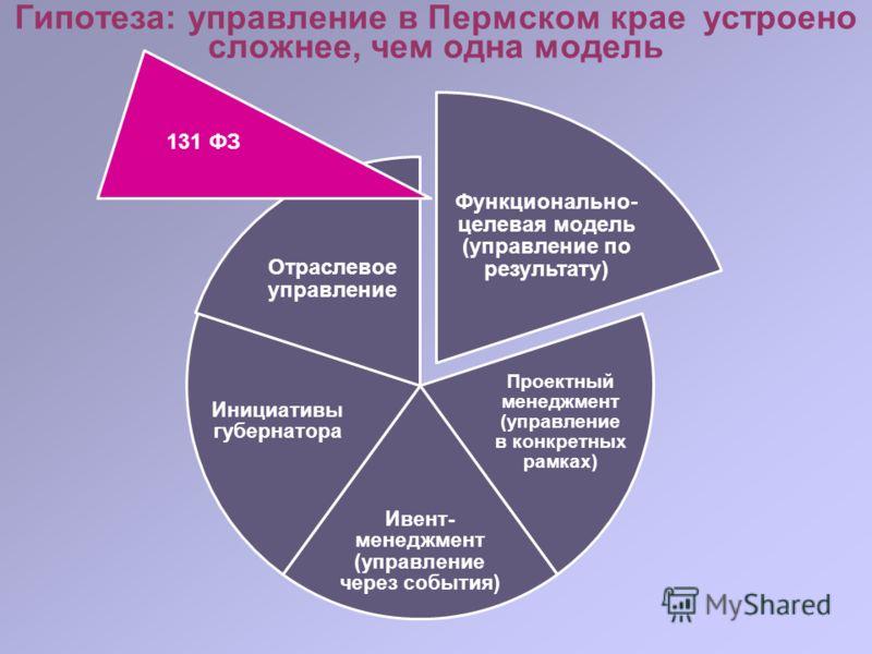 Гипотеза: управление в Пермском крае устроено сложнее, чем одна модель Функционально- целевая модель (управление по результату) Проектный менеджмент (управление в конкретных рамках) Ивент- менеджмент (управление через события) Инициативы губернатора