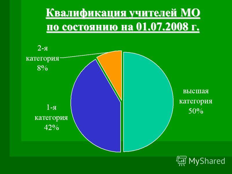 Квалификация учителей МО по состоянию на 01.07.2008 г.
