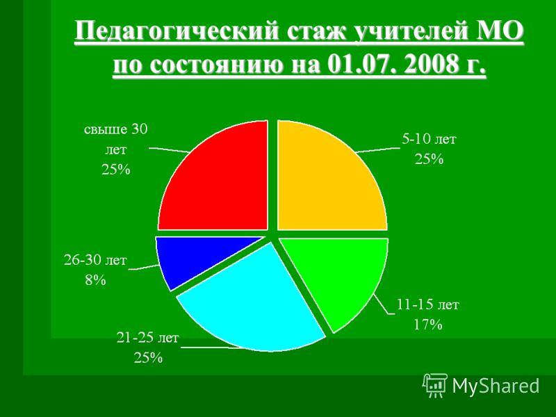 Педагогический стаж учителей МО по состоянию на 01.07. 2008 г.