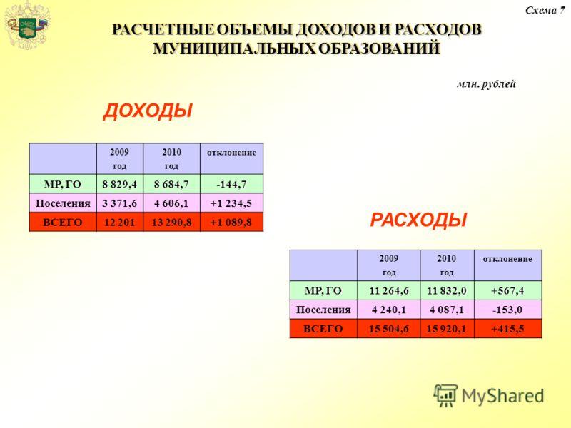 РАСЧЕТНЫЕ ОБЪЕМЫ ДОХОДОВ И РАСХОДОВ МУНИЦИПАЛЬНЫХ ОБРАЗОВАНИЙ Схема 7 млн. рублей 2009 год 2010 год отклонение МР, ГО 8 829,4 8 684,7 -144,7 Поселения3 371,64 606,1+1 234,5 ВСЕГО12 20113 290,8+1 089,8 ДОХОДЫ РАСХОДЫ 2009 год 2010 год отклонение МР, Г