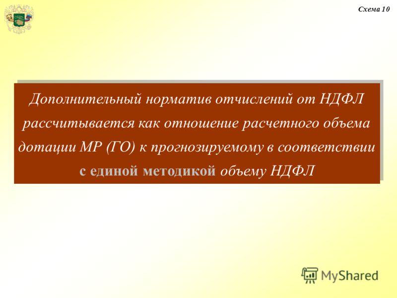 Дополнительный норматив отчислений от НДФЛ рассчитывается как отношение расчетного объема дотации МР (ГО) к прогнозируемому в соответствии с единой методикой объему НДФЛ Схема 10