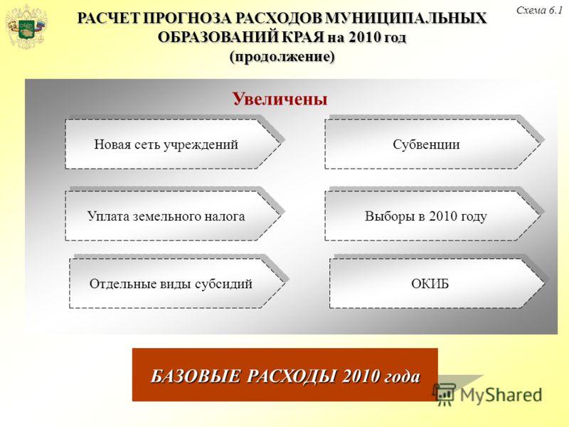 РАСЧЕТ ПРОГНОЗА РАСХОДОВ МУНИЦИПАЛЬНЫХ ОБРАЗОВАНИЙ КРАЯ на 2010 год (продолжение) Схема 6.1 БАЗОВЫЕ РАСХОДЫ 2010 года Новая сеть учреждений Субвенции Выборы в 2010 году ОКИБ Отдельные виды субсидий Уплата земельного налога Увеличены