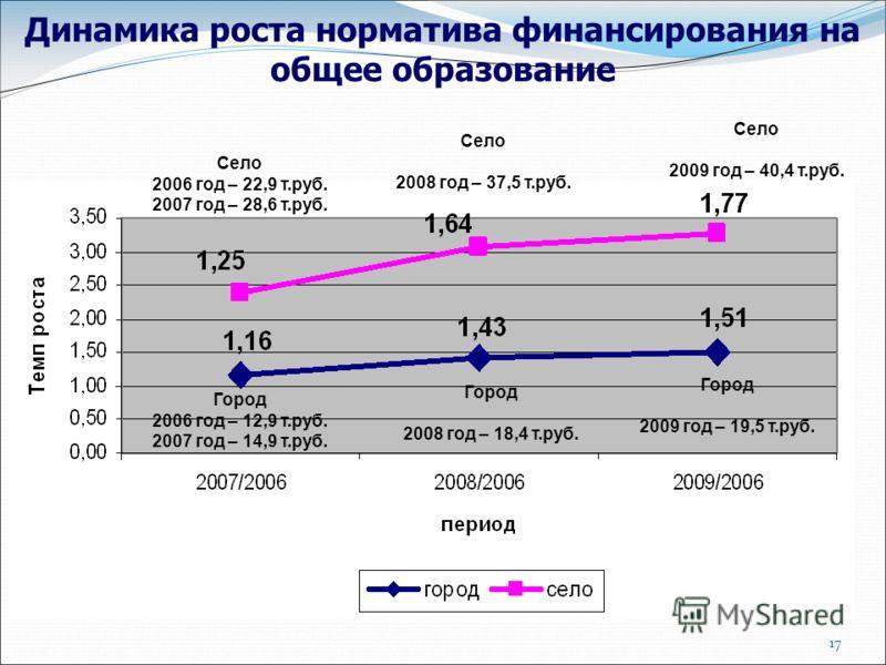 17 Динамика роста норматива финансирования на общее образование Город 2009 год – 19,5 т.руб. Село 2009 год – 40,4 т.руб. Село 2008 год – 37,5 т.руб. Город 2008 год – 18,4 т.руб. Село 2006 год – 22,9 т.руб. 2007 год – 28,6 т.руб. Город 2006 год – 12,9