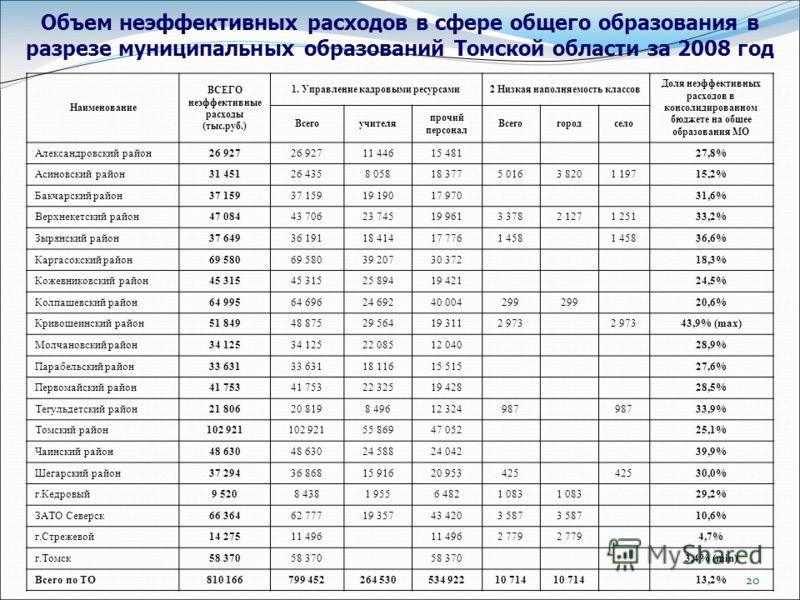 20 Объем неэффективных расходов в сфере общего образования в разрезе муниципальных образований Томской области за 2008 год Наименование ВСЕГО неэффективные расходы (тыс.руб.) 1. Управление кадровыми ресурсами2 Низкая наполняемость классов Доля неэффе