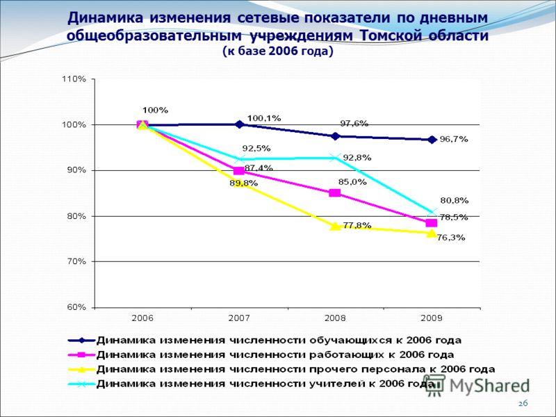 26 Динамика изменения сетевые показатели по дневным общеобразовательным учреждениям Томской области (к базе 2006 года)