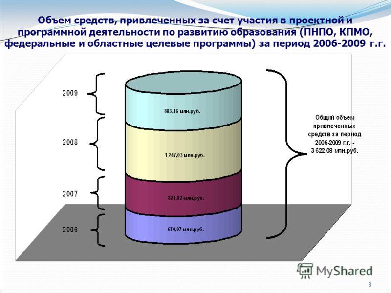 3 Объем средств, привлеченных за счет участия в проектной и программной деятельности по развитию образования (ПНПО, КПМО, федеральные и областные целевые программы) за период 2006-2009 г.г.