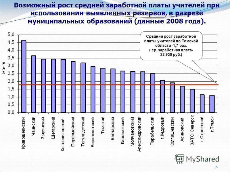 30 Возможный рост средней заработной платы учителей при использовании выявленных резервов, в разрезе муниципальных образований (данные 2008 года). Средний рост заработной платы учителей по Томской области -1,7 раз. ( ср. заработная плата- 22 930 руб.