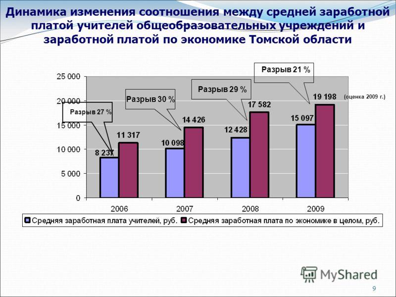 9 Динамика изменения соотношения между средней заработной платой учителей общеобразовательных учреждений и заработной платой по экономике Томской области Разрыв 30 % Разрыв 29 % Разрыв 21 % (оценка 2009 г.) Разрыв 27 %