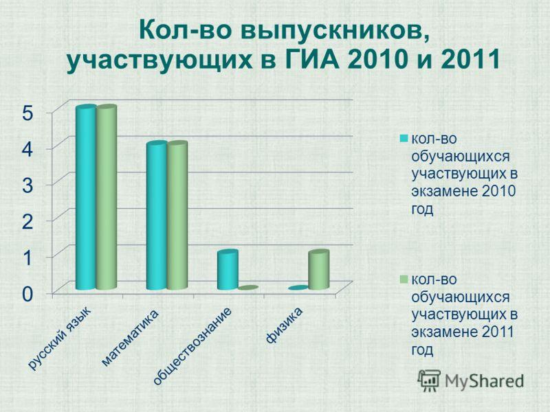 Кол-во выпускников, участвующих в ГИА 2010 и 2011