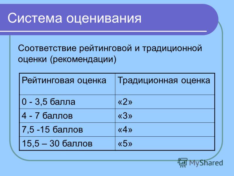 Система оценивания Соответствие рейтинговой и традиционной оценки (рекомендации) Рейтинговая оценкаТрадиционная оценка 0 - 3,5 балла«2» 4 - 7 баллов«3» 7,5 -15 баллов«4» 15,5 – 30 баллов«5»