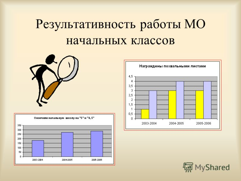 Результативность работы МО начальных классов