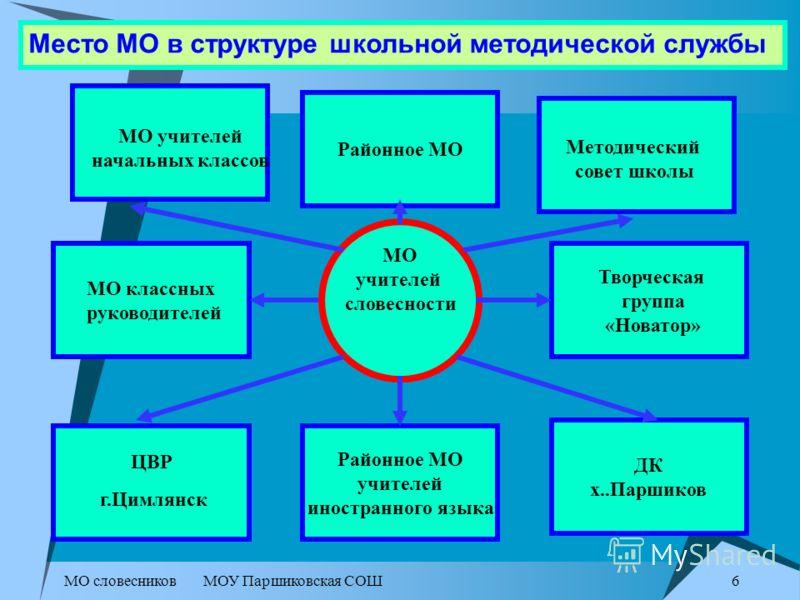 МО словесниковМОУ Паршиковская СОШ 5