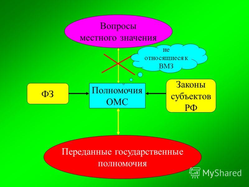 Вопросы местного значения Полномочия ОМС ФЗ Законы субъектов РФ Переданные государственные полномочия не относящиеся к ВМЗ