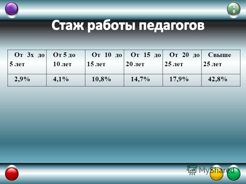 От 3х до 5 лет От 5 до 10 лет От 10 до 15 лет От 15 до 20 лет От 20 до 25 лет Свыше 25 лет 2,9%4,1%10,8%14,7%17,9%42,8%