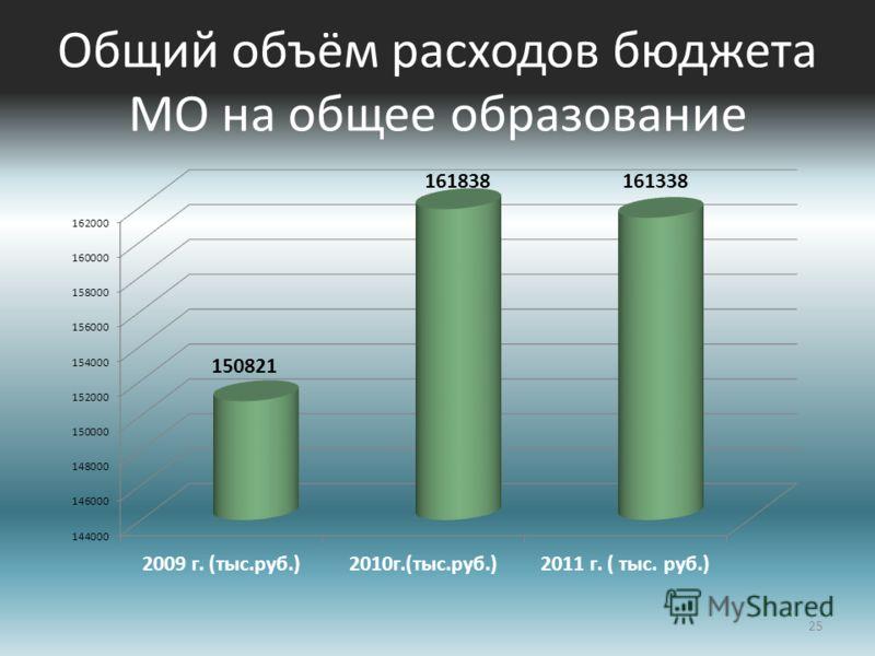 Общий объём расходов бюджета МО на общее образование 25