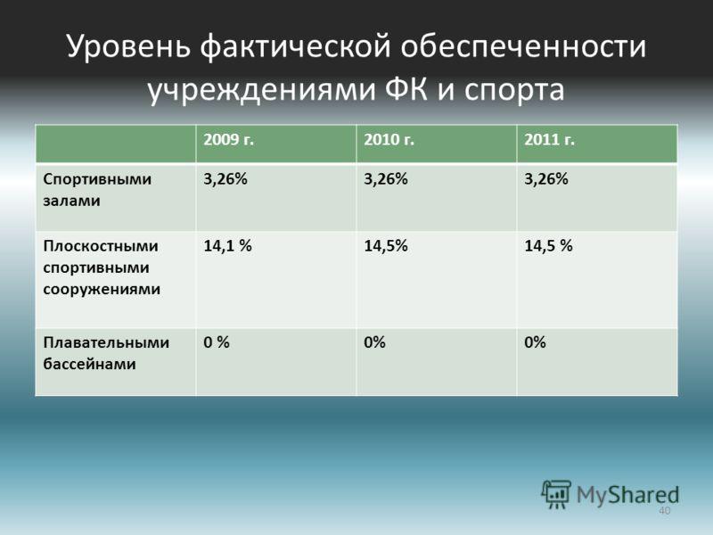 Уровень фактической обеспеченности учреждениями ФК и спорта 2009 г.2010 г.2011 г. Спортивными залами 3,26% Плоскостными спортивными сооружениями 14,1 %14,5% Плавательными бассейнами 0 % 40