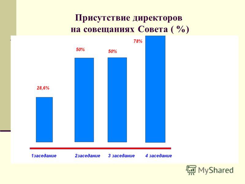 Присутствие директоров на совещаниях Совета ( %)