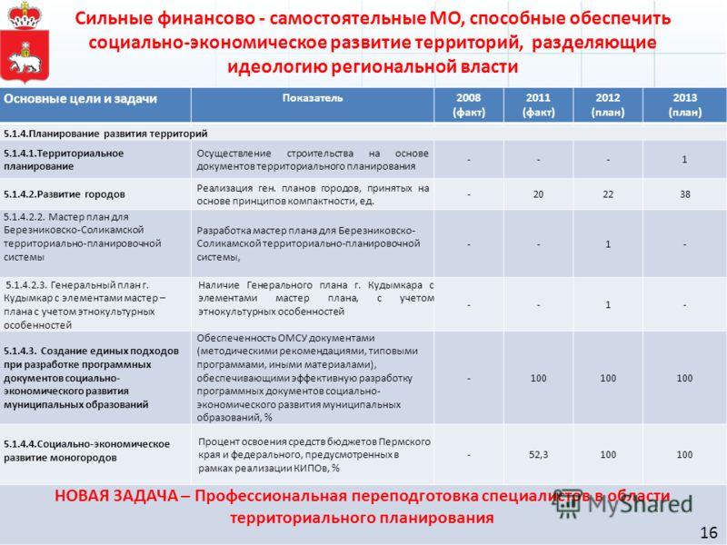 Основные цели и задачи Показатель2008 (факт) 2011 (факт) 2012 (план) 2013 (план) 5.1.4.Планирование развития территорий 5.1.4.1.Территориальное планирование Осуществление строительства на основе документов территориального планирования ---1 5.1.4.2.Р