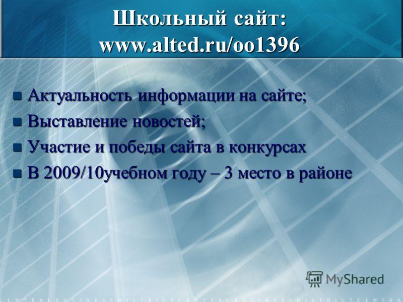 Школьный сайт: www.alted.ru/oo1396 Актуальность информации на сайте; Актуальность информации на сайте; Выставление новостей; Выставление новостей; Участие и победы сайта в конкурсах Участие и победы сайта в конкурсах В 2009/10учебном году – 3 место в
