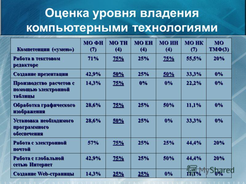 Оценка уровня владения компьютерными технологиями Компетенции («умею») МО ФН (7) МО ТН (4) МО ЕН (4) МО ИН (4) МО НК (7) МО ТМФ(3) Работа в текстовом редакторе 71%75%25%75%55,5%20% Создание презентации 42,9%50%25%50%33,3%0% Производство расчетов с по