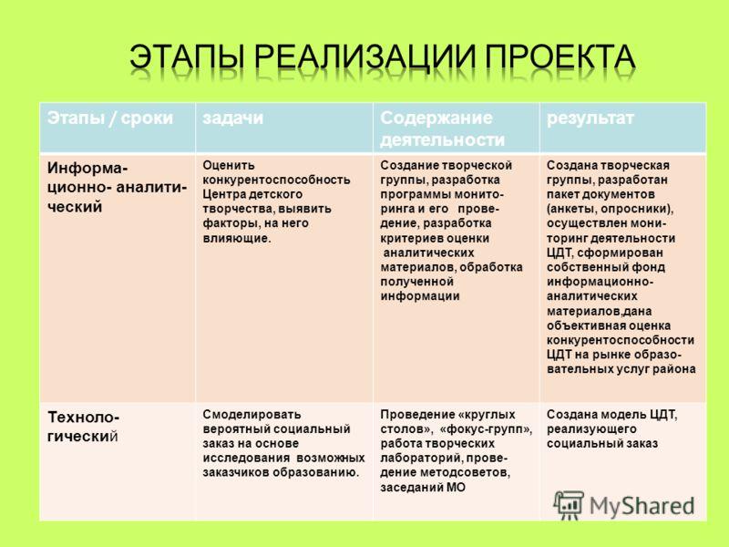 Этапы / сроки задачиСодержание деятельности результат Информа- ционно- аналити- ческий Оценить конкурентоспособность Центра детского творчества, выявить факторы, на него влияющие. Создание творческой группы, разработка программы монито- ринга и его п