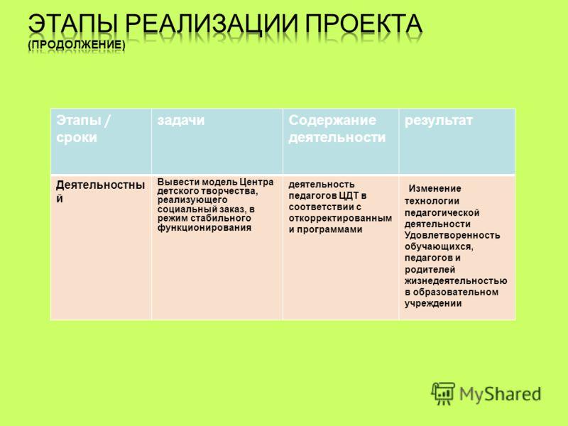 Этапы / сроки задачиСодержание деятельности результат Деятельностны й Вывести модель Центра детского творчества, реализующего социальный заказ, в режим стабильного функционирования деятельность педагогов ЦДТ в соответствии с откорректированным и прог