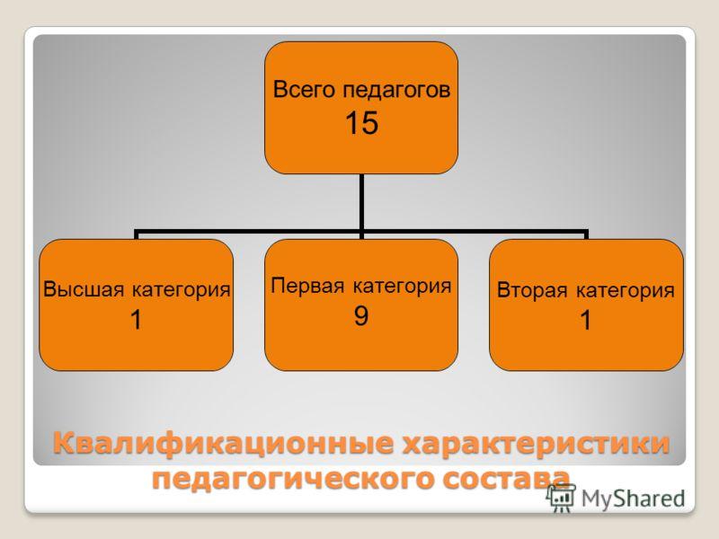 Квалификационные характеристики педагогического состава Всего педагогов 15 Высшая категория 1 Первая категория 9 Вторая категория 1