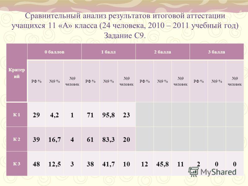 Сравнительный анализ результатов итоговой аттестации учащихся 11 «А» класса (24 человека, 2010 – 2011 учебный год) Задание С9. Критер ий 0 баллов1 балл2 балла3 балла РФ %9 % 9 человек РФ %9 % 9 человек РФ %9 % 9 человек РФ %9 % 9 человек К 1 294,2171
