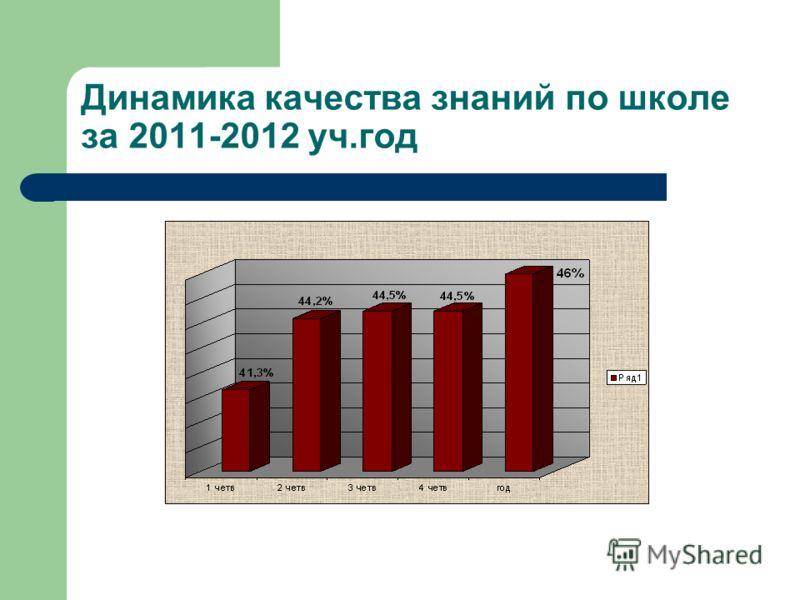 Динамика качества знаний по школе за 2011-2012 уч.год