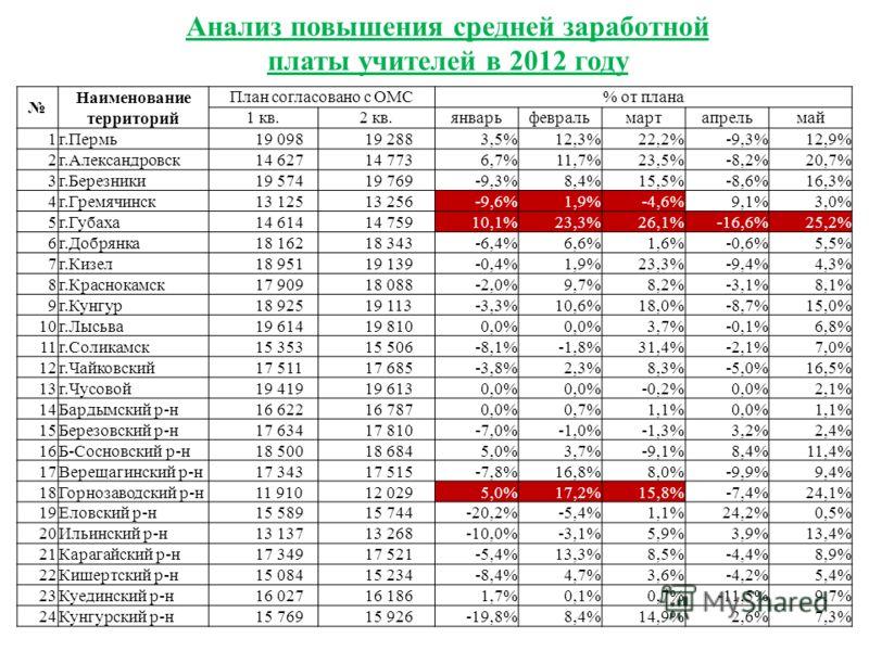 Наименование территорий План согласовано с ОМС% от плана 1 кв.2 кв.январьфевральмартапрельмай 1г.Пермь 19 098 19 2883,5%12,3%22,2%-9,3%12,9% 2г.Александровск 14 627 14 7736,7%11,7%23,5%-8,2%20,7% 3г.Березники 19 574 19 769-9,3%8,4%15,5%-8,6%16,3% 4г.