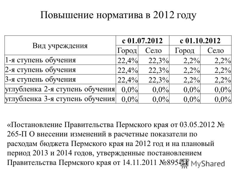Повышение норматива в 2012 году Вид учреждения с 01.07.2012с 01.10.2012 ГородСелоГородСело 1-я ступень обучения 22,4%22,3%2,2% 2-я ступень обучения 22,4%22,3%2,2% 3-я ступень обучения 22,4%22,3%2,2% углубленка 2-я ступень обучения 0,0% углубленка 3-я