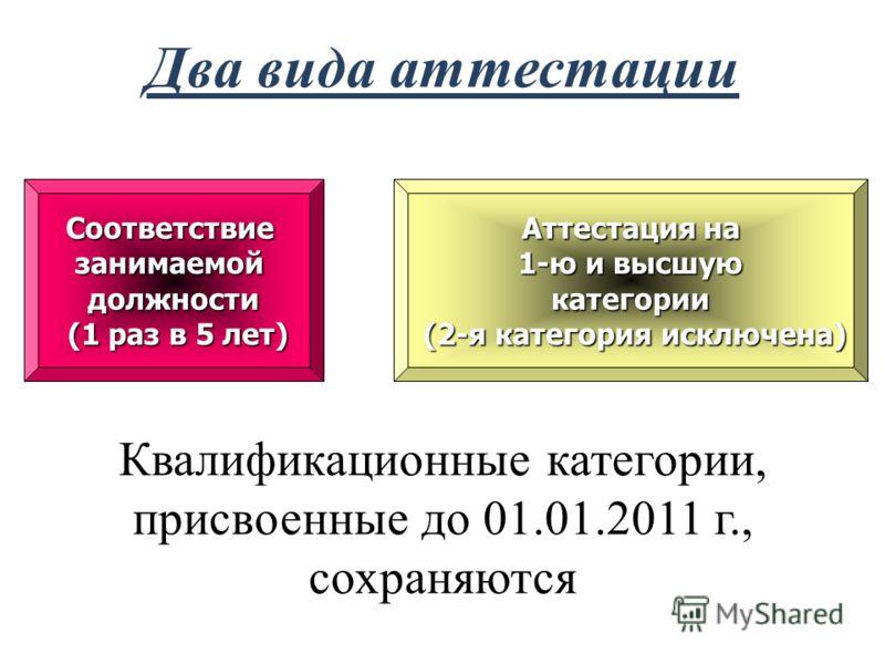 Два вида аттестации Соответствие занимаемой должности (1 раз в 5 лет) Аттестация на 1-ю и высшую категории (2-я категория исключена) Квалификационные категории, присвоенные до 01.01.2011 г., сохраняются