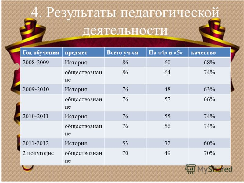 4. Результаты педагогической деятельности Год обученияпредметВсего уч-сяНа «4» и «5»качество 2008-2009История866068% обществознан ие 866474% 2009-2010История764863% обществознан ие 765766% 2010-2011История765574% обществознан ие 765674% 2011-2012Исто