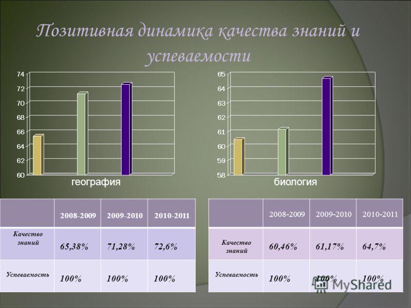 2008-20092009-20102010-2011 Качество знаний 65,38%71,28%72,6% Успеваемость 100% 2008-20092009-20102010-2011 Качество знаний 60,46%61,17%64,7% Успеваемость 100% географиябиология Позитивная динамика качества знаний и успеваемости