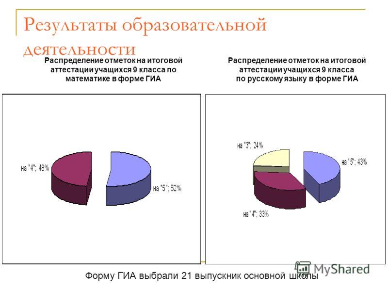 Результаты образовательной деятельности Распределение отметок на итоговой аттестации учащихся 9 класса по математике в форме ГИА Распределение отметок на итоговой аттестации учащихся 9 класса по русскому языку в форме ГИА Форму ГИА выбрали 21 выпускн