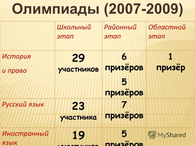 Олимпиады (2007-2009) Школьный этап Районный этап Областной этап История и право 29 участников 6 призёров 5 призёров 1 призёр Русский язык 23 участника 7 призёров Иностранный язык 19 участников 5 призёров