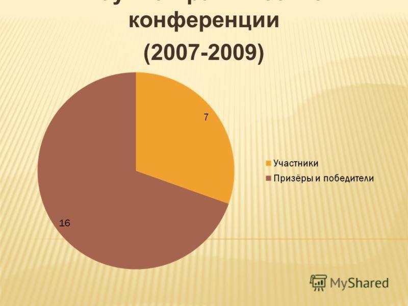 Научно-практические конференции (2007-2009)