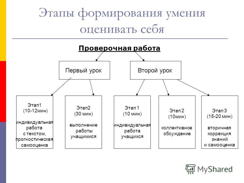 Этапы формирования умения оценивать себя Проверочная работа Первый урок второй урок Первый урок Второй урок Этап1 (10-12мин) индивидуальная работа с текстом, прогностическая самооценка Этап 1 (10 мин) индивидуальная работа учащихся Этап2 (30 мин) вып