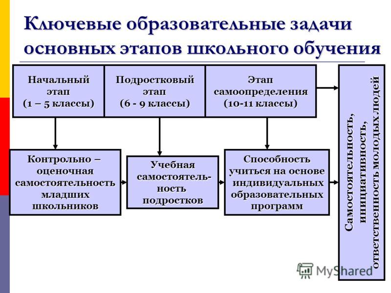 Ключевые образовательные задачи основных этапов школьного обучения Начальный этап этап (1 – 5 классы) Подростковый этап этап (6 - 9 классы) Этап самоопределения самоопределения (10-11 классы) Самостоятельность, инициативность, инициативность, ответст