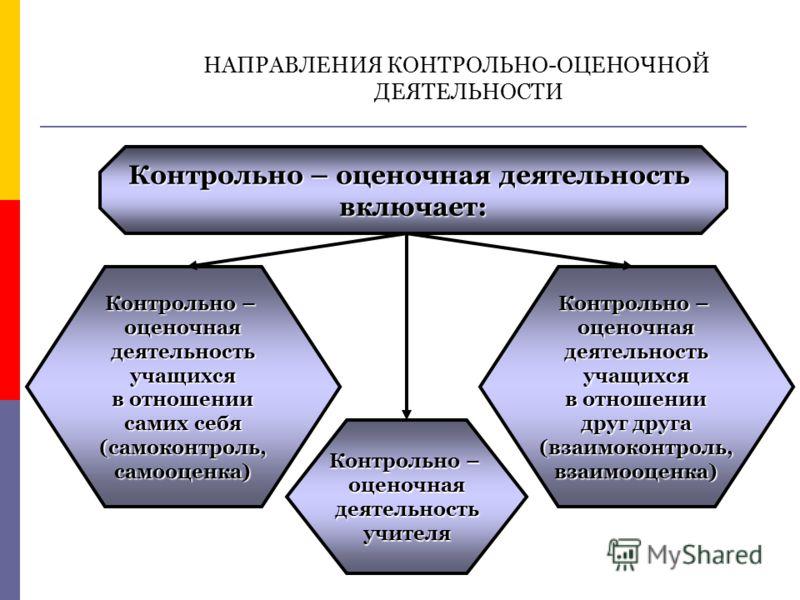НАПРАВЛЕНИЯ КОНТРОЛЬНО-ОЦЕНОЧНОЙ ДЕЯТЕЛЬНОСТИ Контрольно – оценочная деятельность включает: Контрольно – оценочнаядеятельностьучителя оценочнаядеятельностьучащихся в отношении самих себя (самоконтроль,самооценка) Контрольно – оценочнаядеятельностьуча